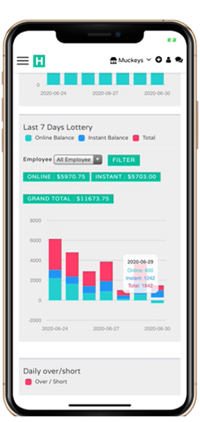 lottery sales and analytics